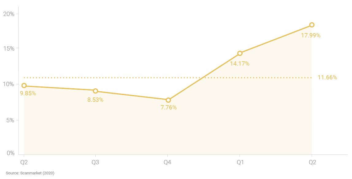 eAuction Savings Statistics
